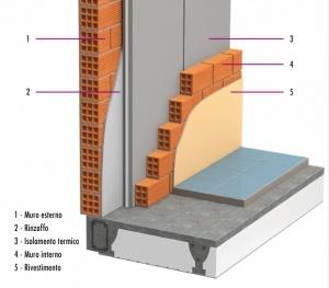 Isolamento di muri perimetrali senza camera d'aria